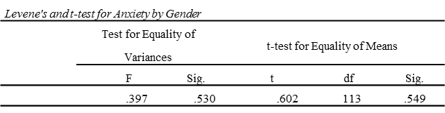 Levene's and t test for Anxiety by Gender
